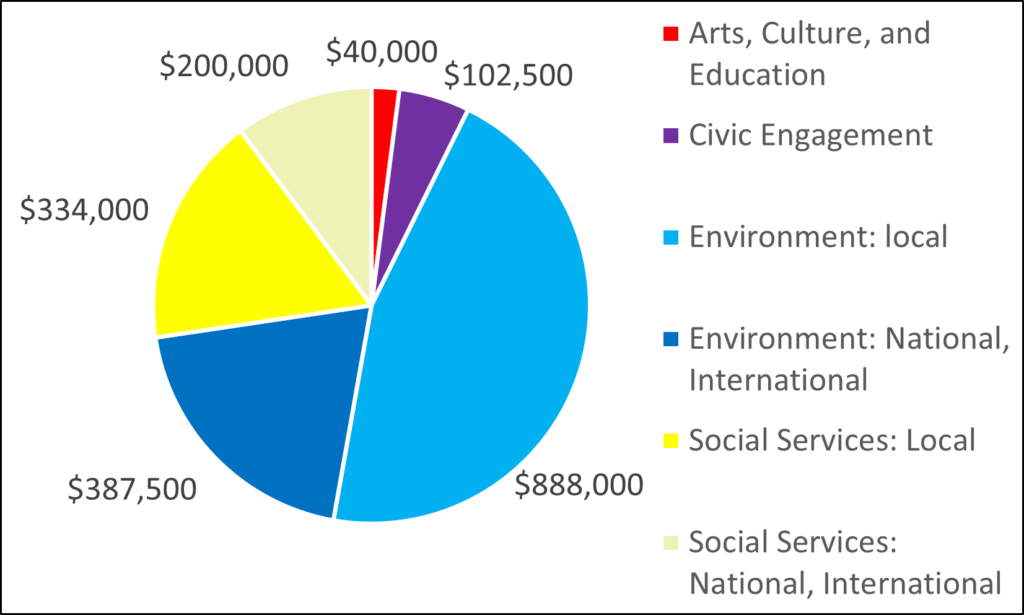 Pie chart showing breakdown for 2005: 40000 Arts, Culture, and Education 102500 Civic Engagement 888000 Environment: local 387500 Environment: National, International 334000 Social Services: Local 200000 Social Services: National, International