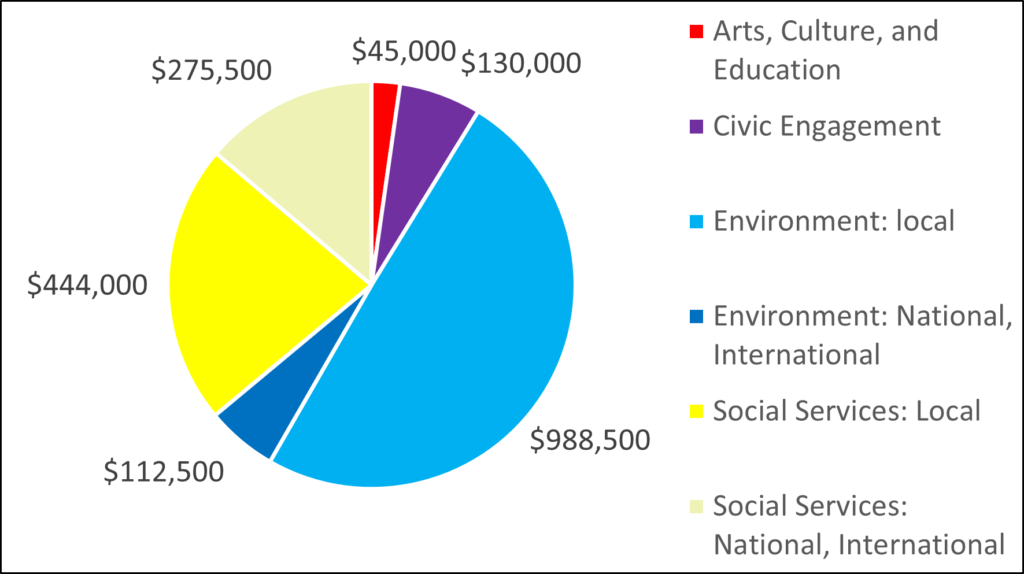 Breakdown by category (pie chart) for 2007: 45000 Arts, Culture, and Education 130000 Civic Engagement 988500 Environment: local 112500 Environment: National, International 444000 Social Services: Local 275500 Social Services: National, International