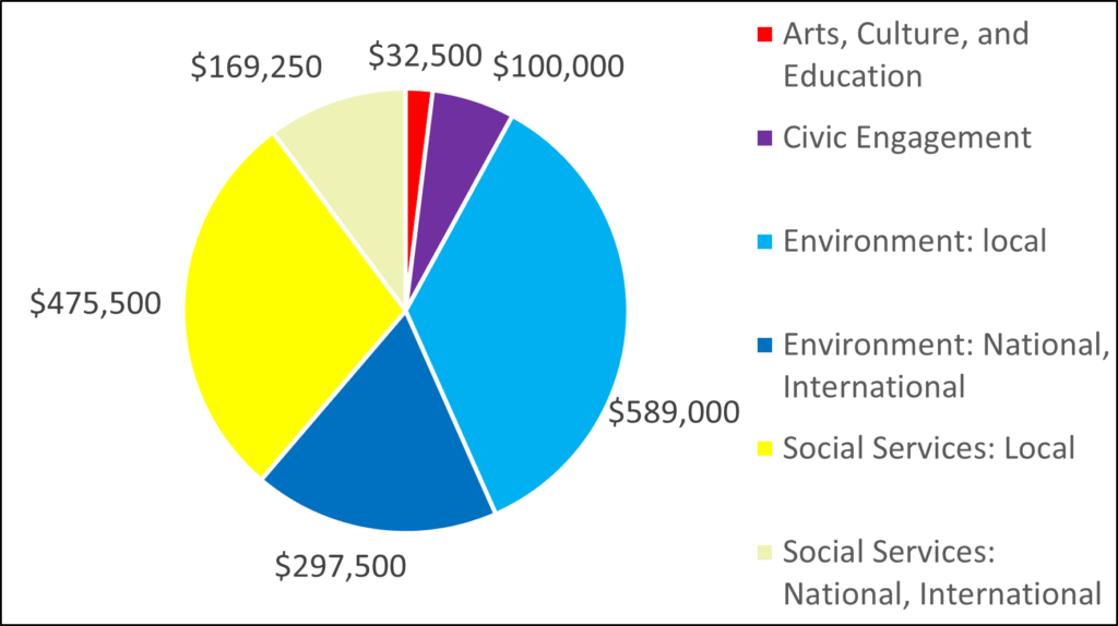 Breakdown of 2010 grants by category: 32500 Arts, Culture, and Education 100000 Civic Engagement 589000 Environment: local 297500 Environment: National, International 475500 Social Services: Local 169250 Social Services: National, International