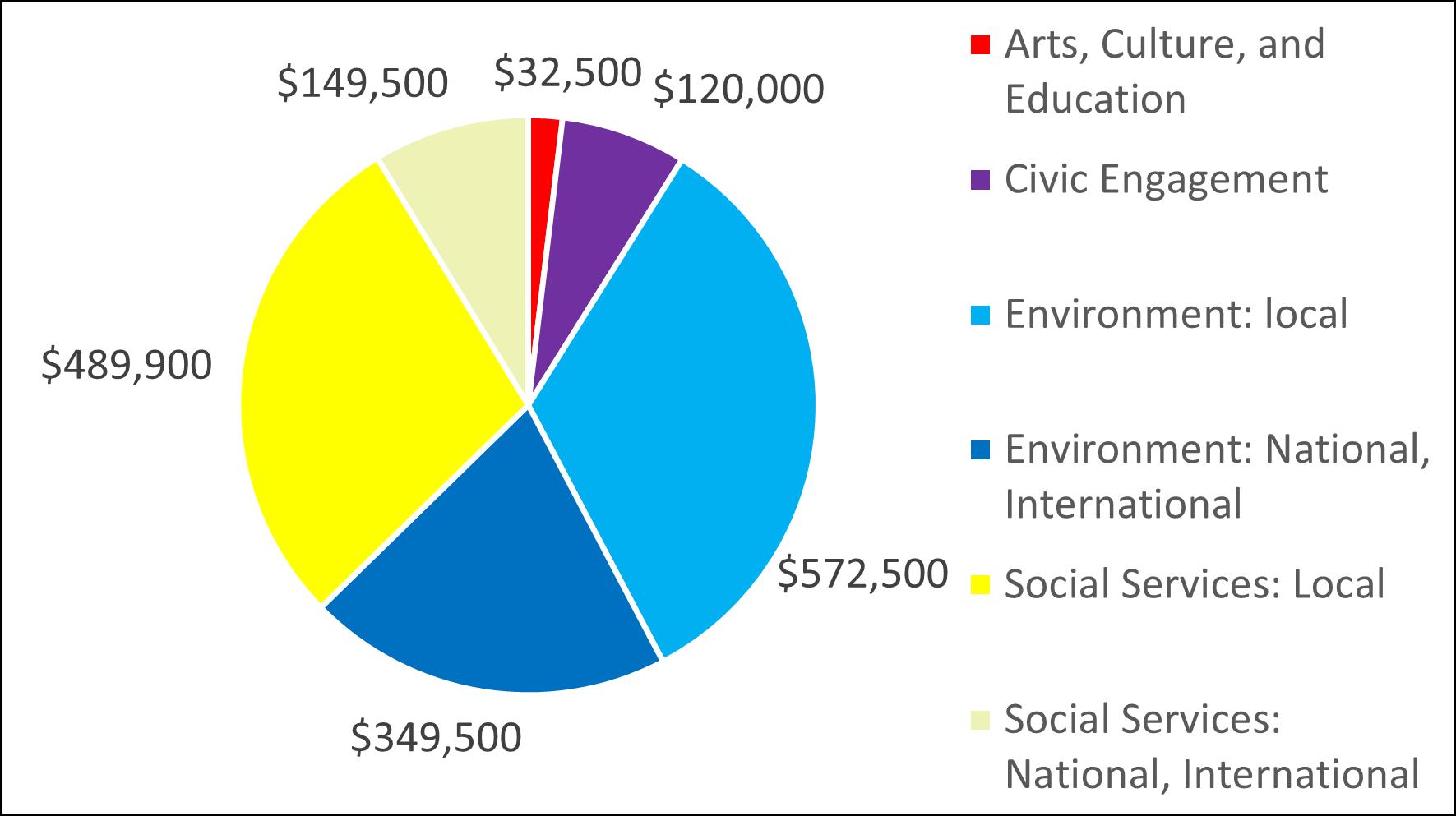 2011 Pie Chart