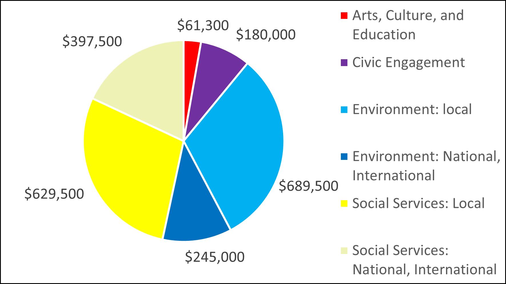 2014 Pie Chart