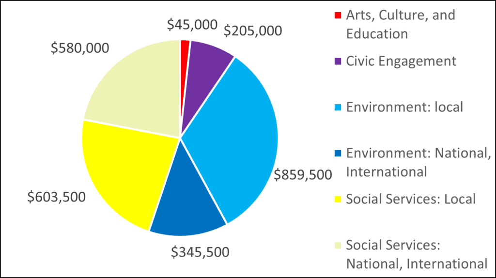 Pie Chart showing breakdown by category for 2015: 45000 Arts, Culture, and Education 205000 Civic Engagement 859500 Environment: local 345500 Environment: National, International 603500 Social Services: Local 580000 Social Services: National, International