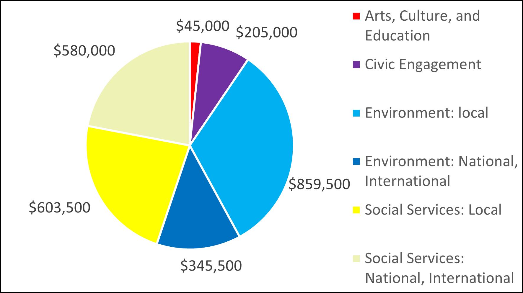 2015 Pie Chart