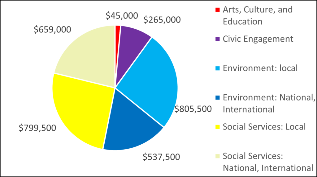 Pie chart showing 2016 breakdown by category: 45000 Arts, Culture, and Education 265000 Civic Engagement 805500 Environment: local 537500 Environment: National, International 799500 Social Services: Local 659000 Social Services: National, International