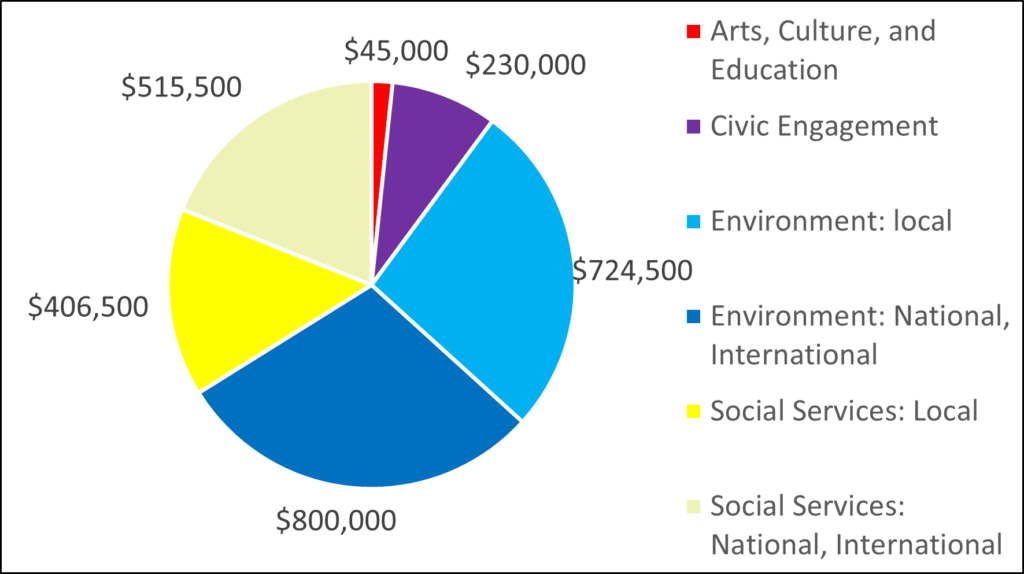 Pie Chart showing 2017 breakdown by category: 45000 Arts, Culture, and Education 230000 Civic Engagement 724500 Environment: local 800000 Environment: National, International 406500 Social Services: Local 515500 Social Services: National, International