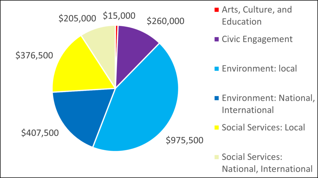 Pie chart for 2018 Grantees Arts, Culture, and Education 15,000 Civic Engagement 260,000 Environment: local 975,500 Environment: National, International 407,500 Social Services: Local 376,500 Social Services: National, International 205,000