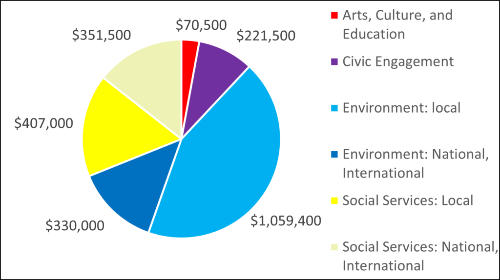 Pie Chart showing breakdown of donations based on category. 70500 Arts, Culture, and Education 221500 Civic Engagement 1059400 Environment: local 330000 Environment: National, International 407000 Social Services: Local 351500 Social Services: National, International